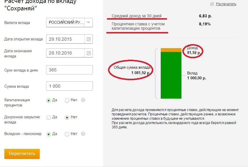 Диаграмма с указанием среднего дохода в месяц