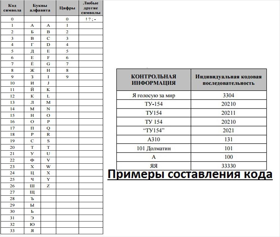 Таблица зашифровки кодового слова сбербанк