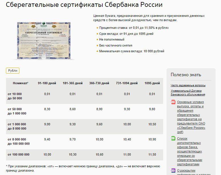 Минимальная сумма депозита